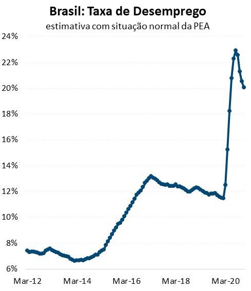 Figura 3. Taxa de desemprego ajustada pelo desalento está em 20%.