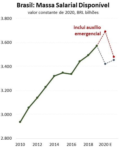 Figura 4. Poder de compras das famílias diminuirá nesse ano.