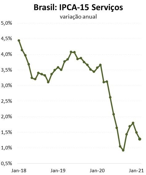 Figura 6. Inflação de serviços voltou a cair diante da elevada ociosidade.